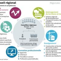 Élections régionales 2015 : à quoi sert une région ?