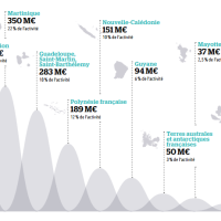 Outre-mer: L'AFD a engagé 1,6 milliards d'euros en 2015